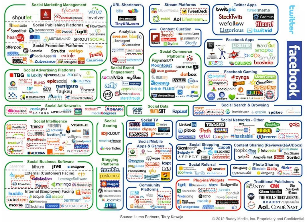 Viralmente Digital Marketing Landscape