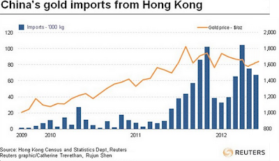 China Gold Imports from Hong Kong June 2012