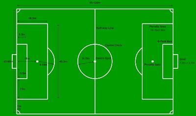 Gambar ukuran lapangan sepak bola :