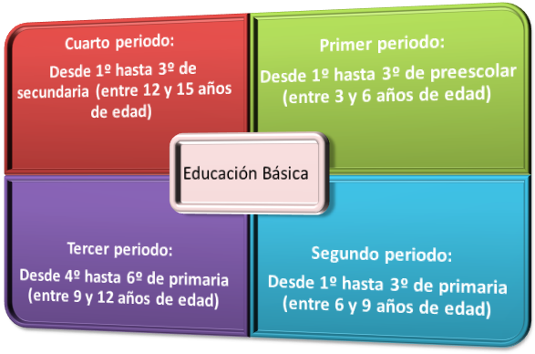 Espa ol por periodos escolares lenguaje y comunicaci n for Estandares para preescolar