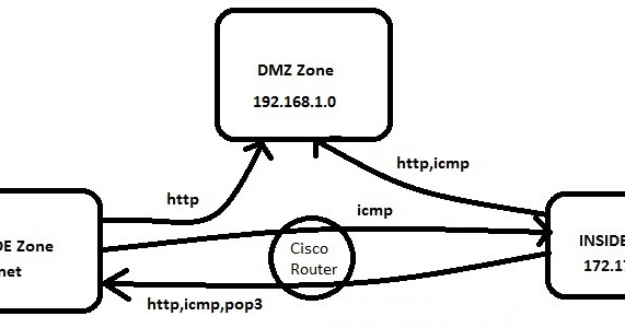 the diary of a networker  cisco ios zone