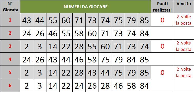 Lotto previsioni gratis 5 maggio 2015 for Estrazione del 10elotto ogni 5 minuti