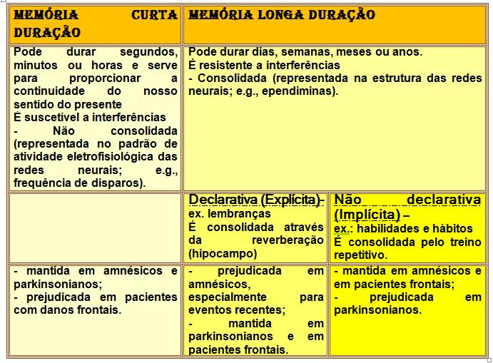 neurociencia e educacao cosenza pdf