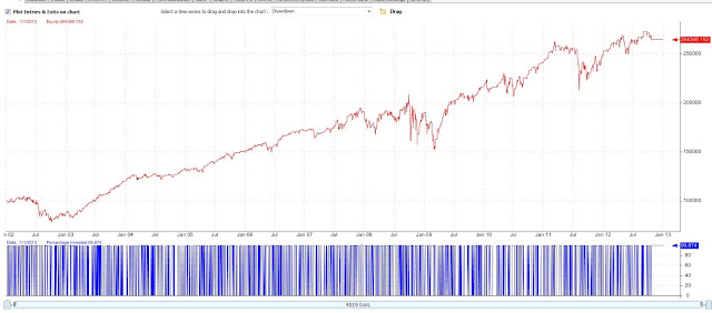 Relative strength index forecasting and trading strategies