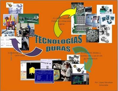 Resultado de imagen para Tecnologías duras y blandas