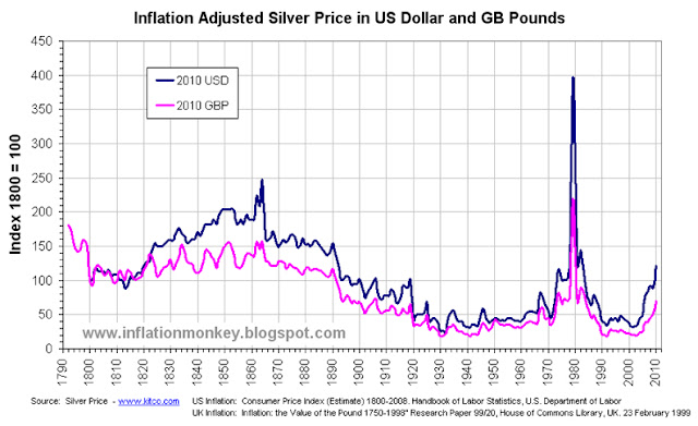 Graph showing the index inflation adjusted silver price is cheaper than it was from the 1810 till 1890's