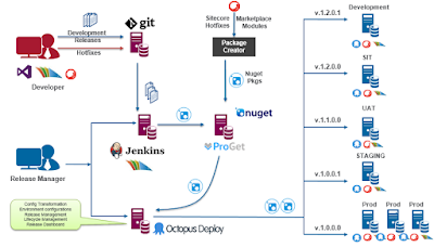 Project specific Continuous Integration and Deployment Architecture