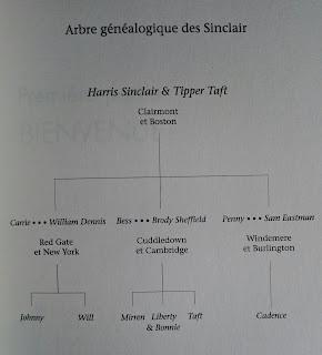 Généalogie Sinclair