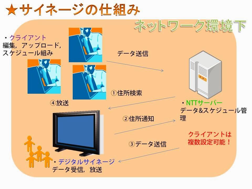 デジタルサイネージの仕組み