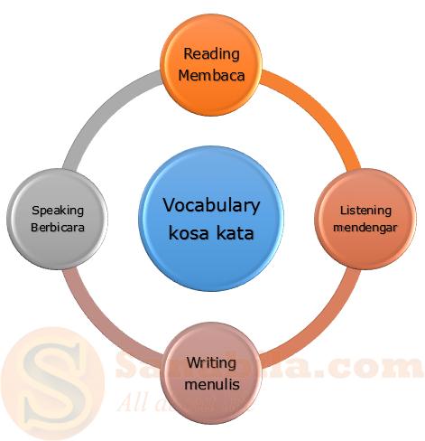Cara mudah Menguasai Bahasa Inggris Dengan Baik  Part I