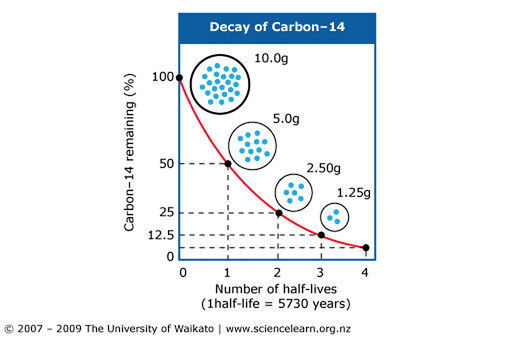 Do atomic accidents influence carbon dating