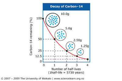 Radiometric dating is possible because the rates of decay of radioactive isotopes