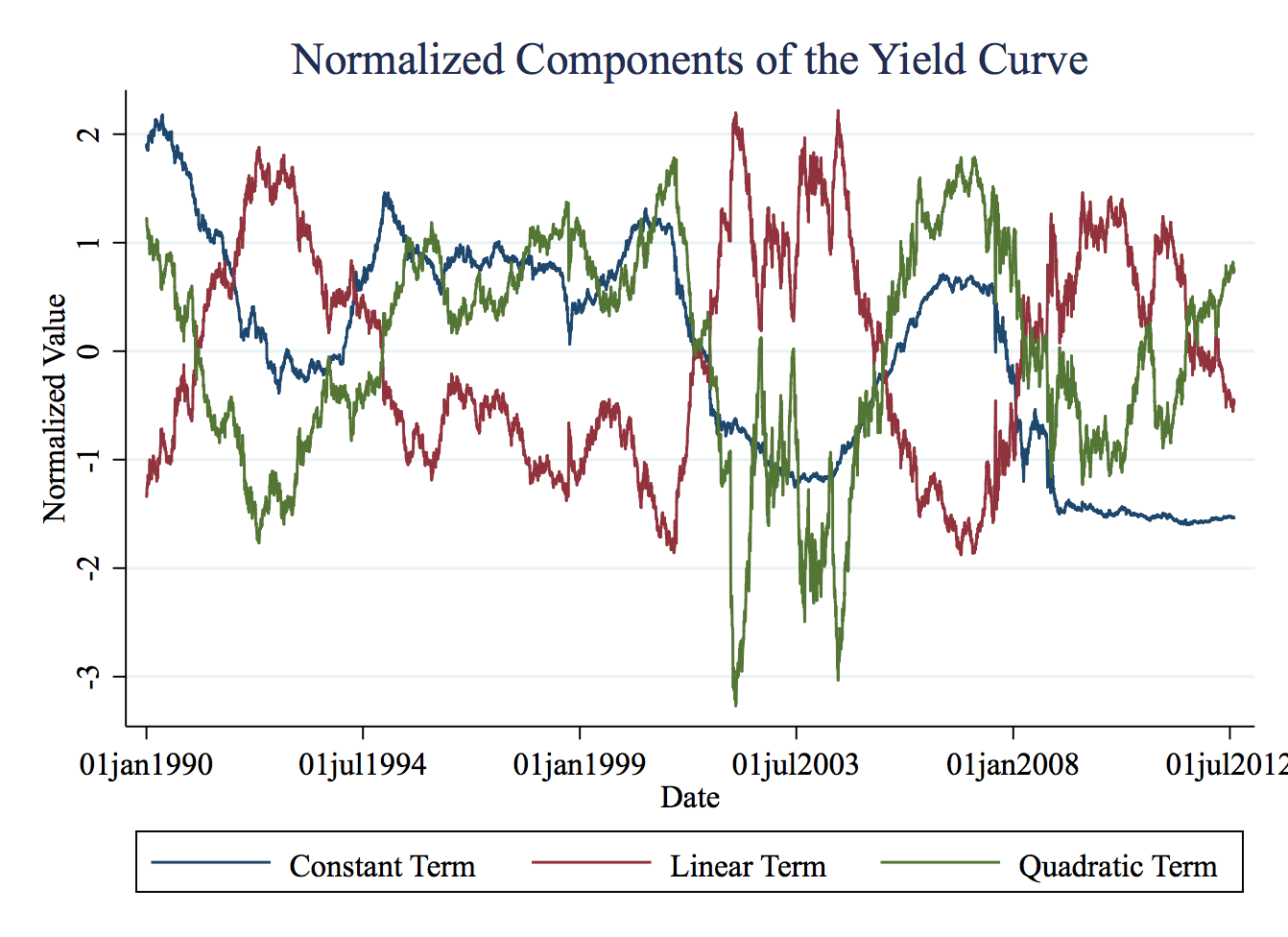 explaining yield curves Occasionally, the yield curve can have a negative slope this tends to happen when inflation is at several theories have been proposed to explain the relationship between the maturities of bonds and.
