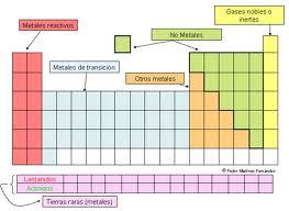 Textos de ayuda de ciencias naturales tabla periodica los grupos son las columnas verticales de la tabla incluyen los elementos con propiedades qumicas similares los perodos son siete filas horizontales de urtaz Images