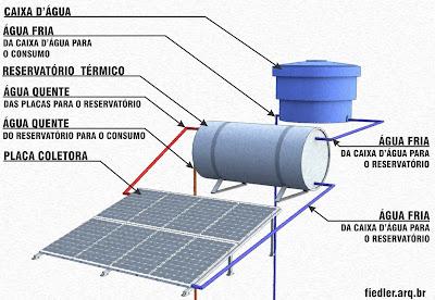Solar minas aquecimento solar da gua for Placas solares para calentar agua