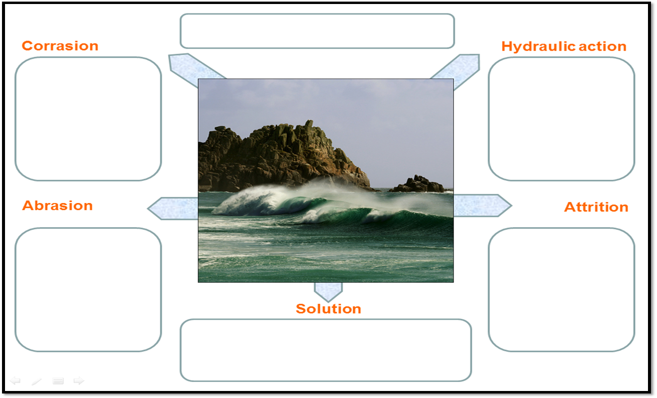an explanation of coastal erosion What is erosion erosion is the wearing away of the land by forces such as water, wind, and iceerosion has helped to form many interesting features of the earth's surface including mountain peaks, valleys, and coastlines.