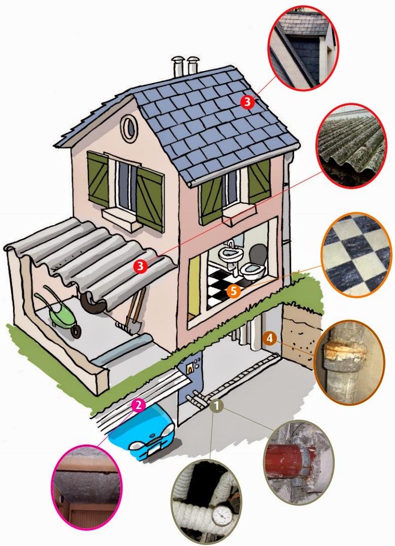 L amiante dans une maison perfect l amiante dans une maison with l amiante dans une maison - Amiante dans la maison ...