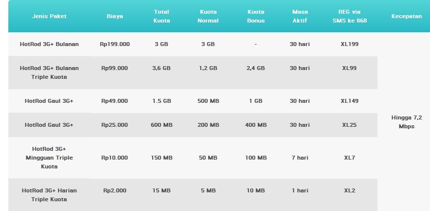 Daftar paket internet android XL