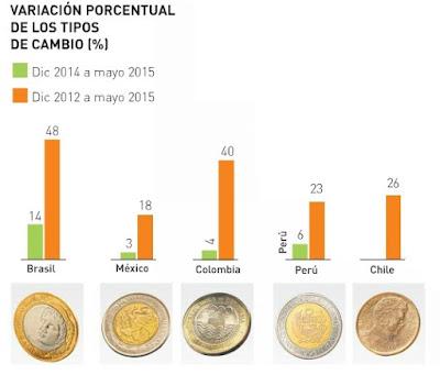 variación porcentual de los tipos de cambio