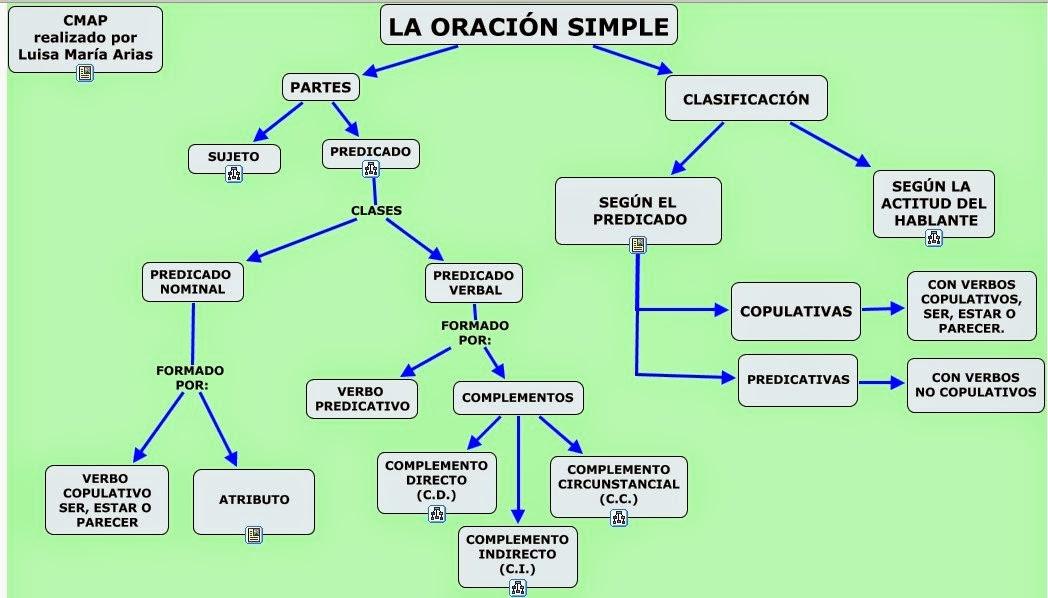 Hac clic para acceder al Mapa Conceptual Interactivo de Luisa Mª Arias.