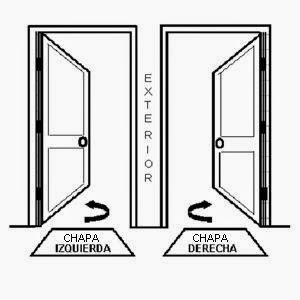 Alvp multiservicios como saber hacia que lado abre mi for Puertas que abren hacia afuera