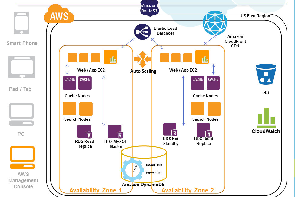 Reference Architecture Diagram, Reference, Free Engine Image For User ...