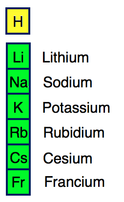 Periodic table spm what are the elements of alkali metals alkali metals are the chemical elements found in group 1 of the periodic table the alkali metals include lithium li sodium na potassium k urtaz Image collections
