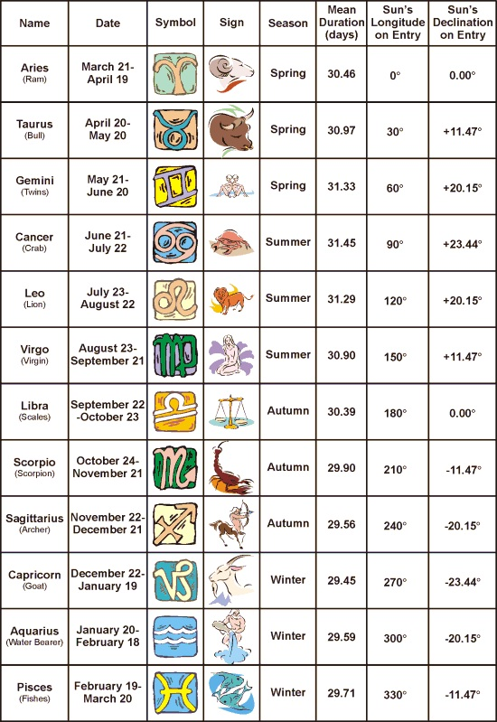 Astrology Signs Chart l Zodiac Signs