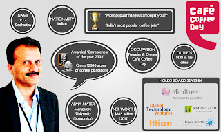 Cafe Coffee Day India Ceo