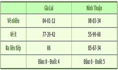 thong-ke-mien-trung-1206-xoso.homnay24h.com