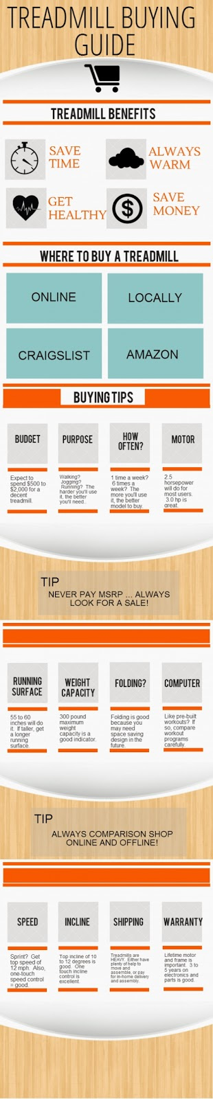 BUY TREADMILL ONLINE - INFOGRAPHIC GUIDE