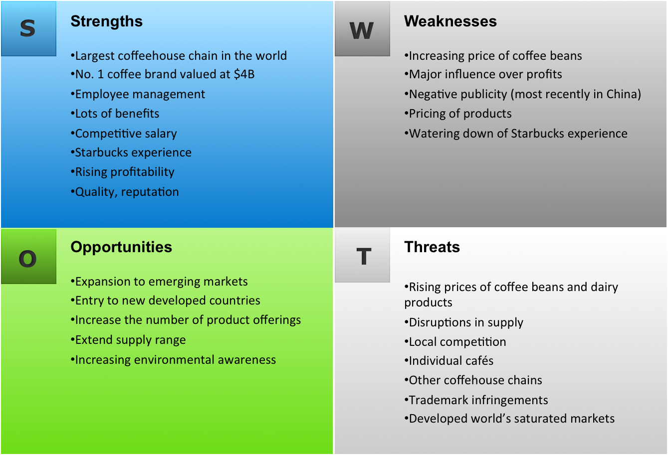 starbucks case study swot analysis
