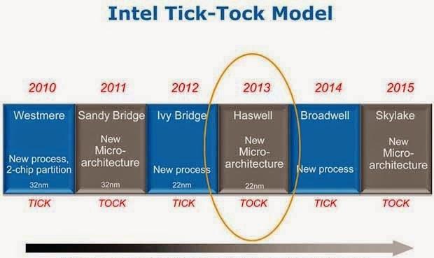 линейка процессоров тик-так Intel Haswell