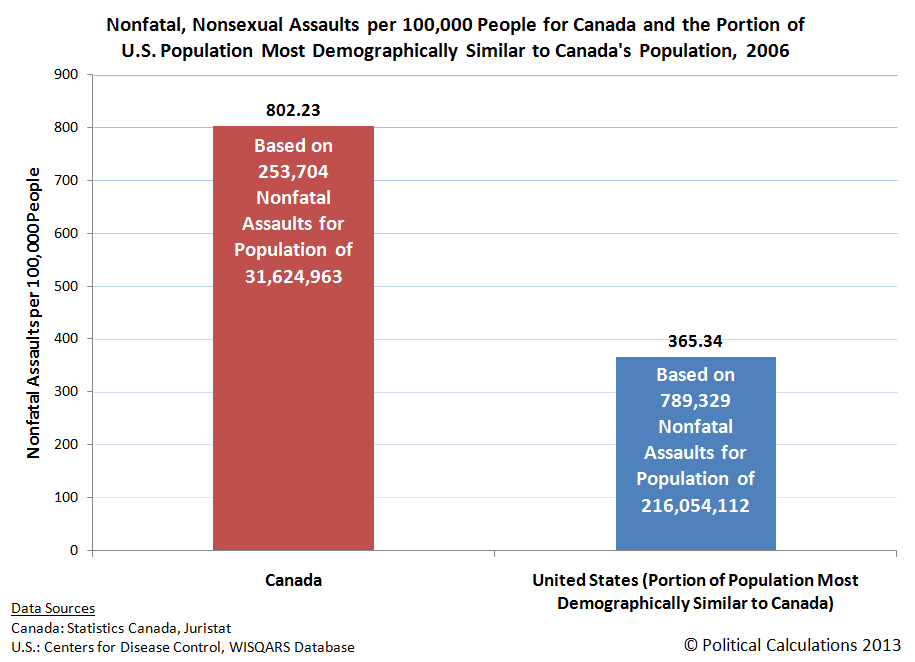 Nonfatal, Nonsexual Assaults per 100,000 People by Method for Canada and Portions of U.S. Population Most Demographically Similar to Canadians, 2006