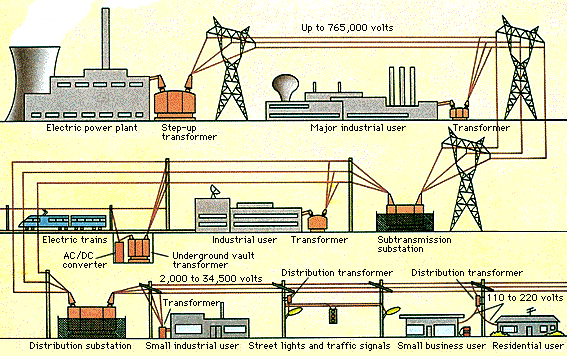 Electrical And Electronics Study Portal Power System