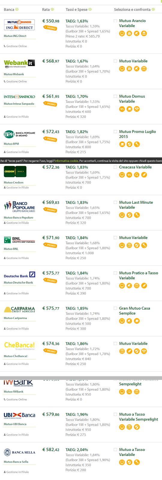 Migliori offerte mutui tasso fisso 2016 2015