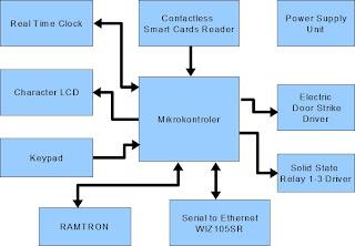 Sistem Kendali Ruangan
