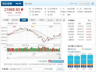中国株コバンザメ投資 香港ハンセン指数20130724