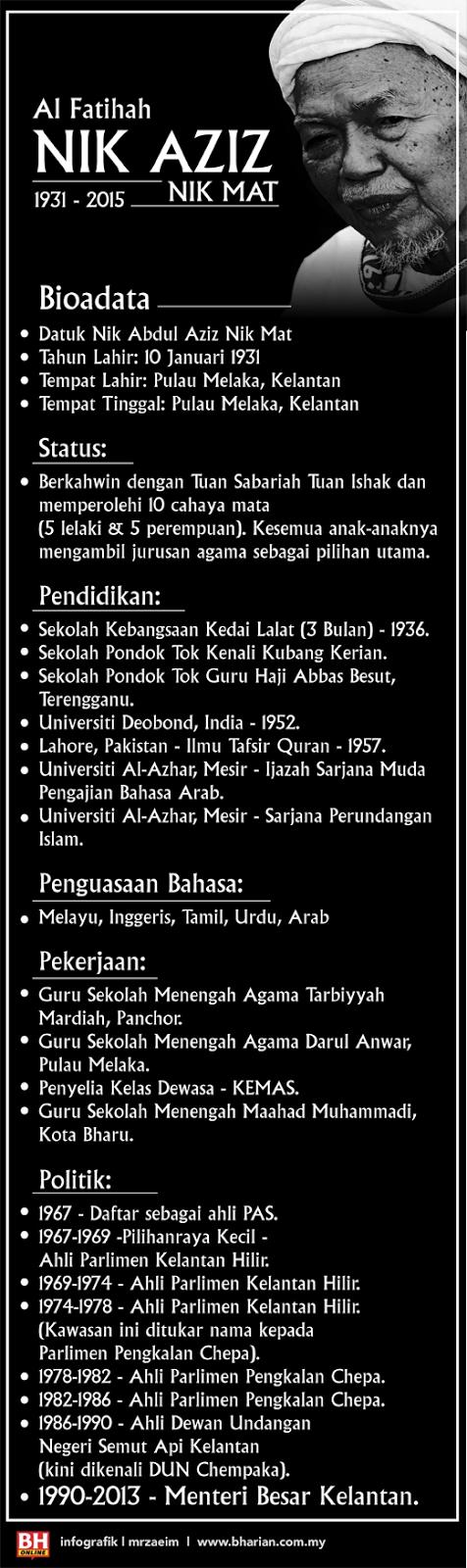 Biodata Allahyarham Tuan Guru Nik Aziz Nik Mat