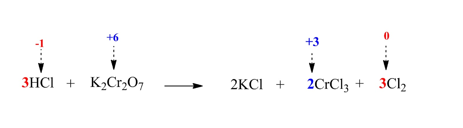 unbalanced reaction between HCl and K2Cr2O7 including oxidation number difference and coefficients and K coefficients