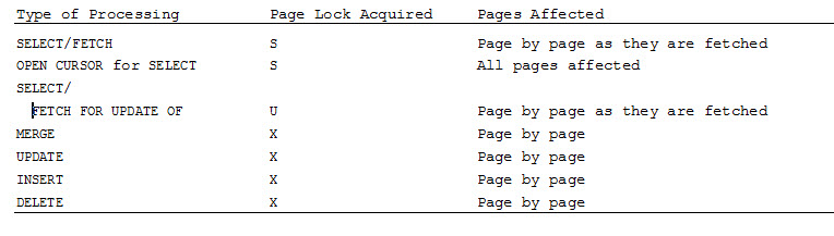 Db2portal blog db2 locking part 4 page and row locks for Table locks acquired immediately 99