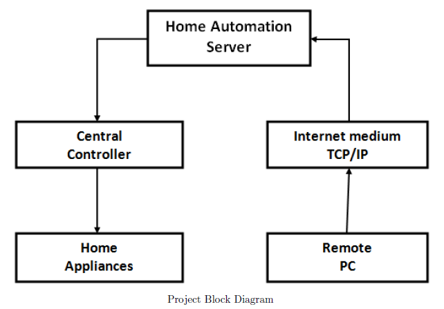 Complete project with thesis home automation system using internet we made a client server model using telnet protocol on sever side we have a central controller for controlling the devices the block diagram of our ccuart Image collections