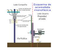 """""""Acometida Eléctrica para una Vivienda"""""""