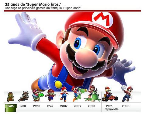 the history of super mario