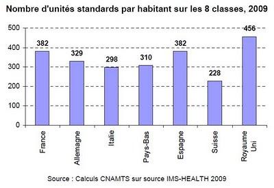 Graphique page 3 : Nombre d'unités standards par habitant sur les 8 classes, 2009, étude ameli cnamts ims heath
