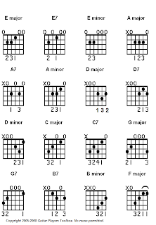 Guitar Chord Charts Software