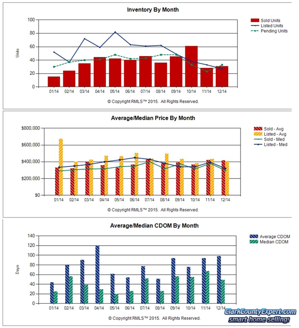 Charts of Camas WA Resale Home Sales Trends in 2014