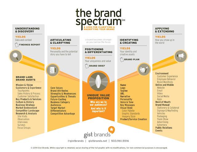 Tạo thành công thương hiệu mới với 4 bước