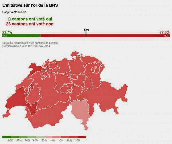 "Swiss Gold Referendum Fails: 78% Vote Against ""Protecting The Country's Wealth"""