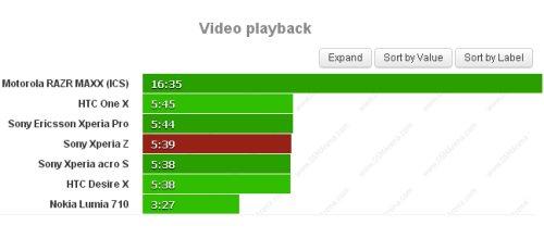 Valori un pò bassi nell'autonomia della riproduzione di video per l'Xperia Z
